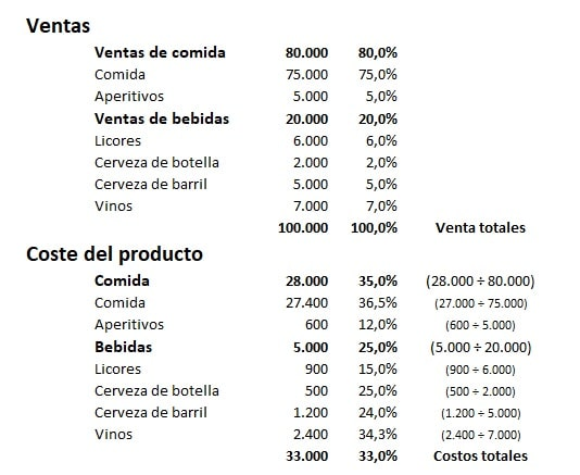 Ejemplo de control de costos de alimentos y bebidas