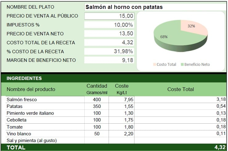 calculadora de costos de alimentos