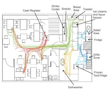 Ejemplo diagrama de spaghetti para restaurantes