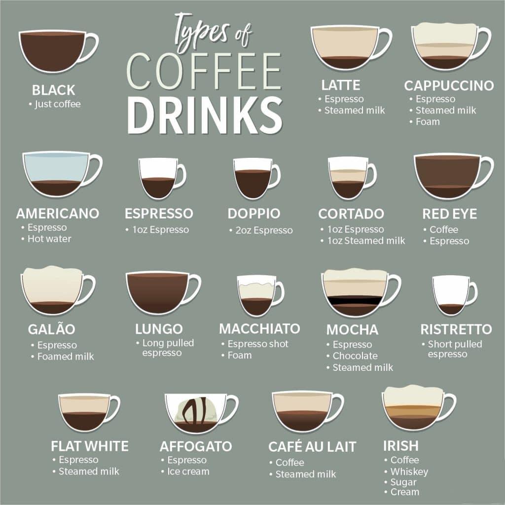 tipos de café para cafetería
