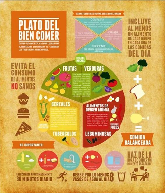 guía eatwell en español