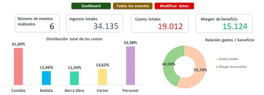 Presupuesto de un evento dashboard