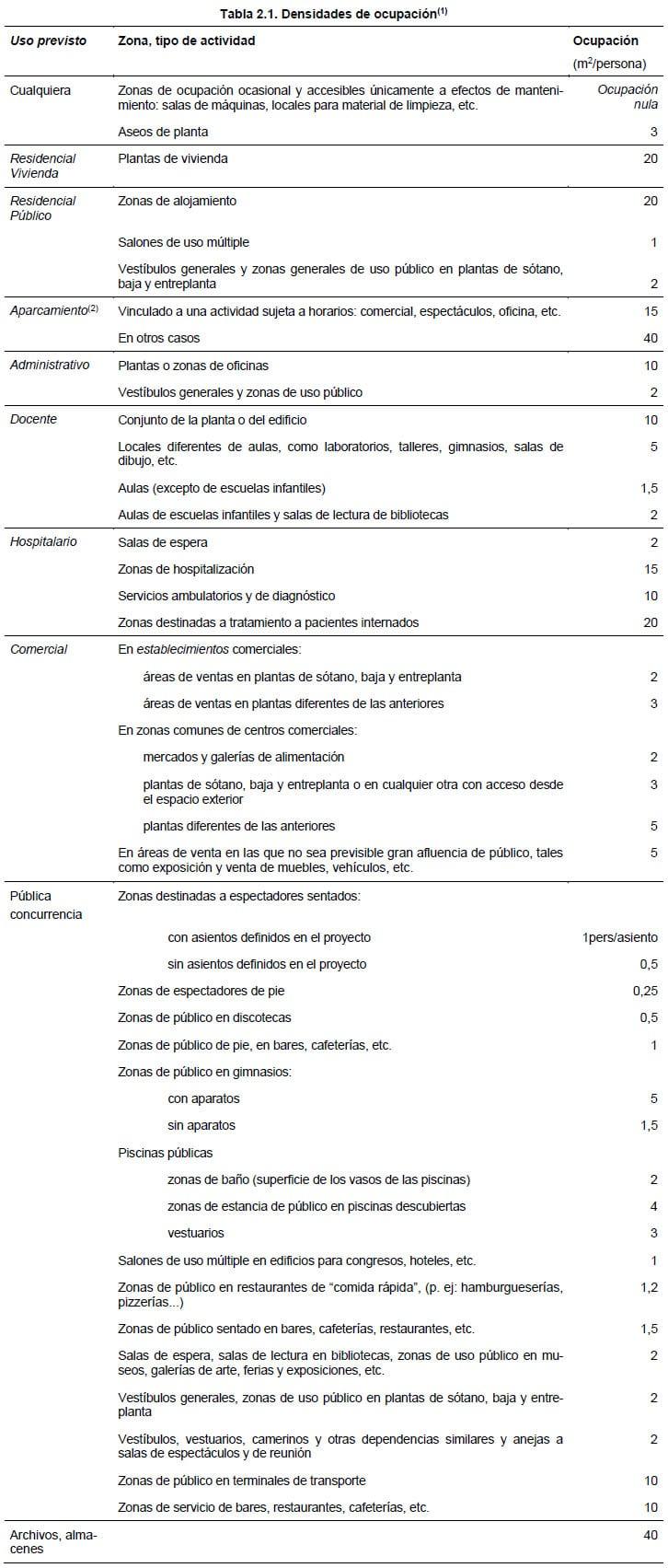 Tabla de densidad de ocupación en función de la clasificación del uso de los locales