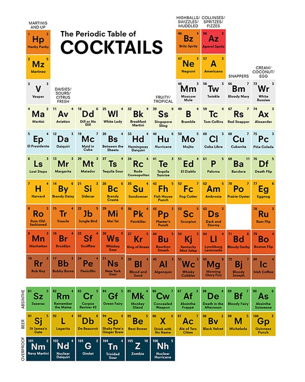 Tabla periódica de cócteles